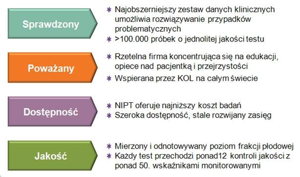 Test Harmony informacje